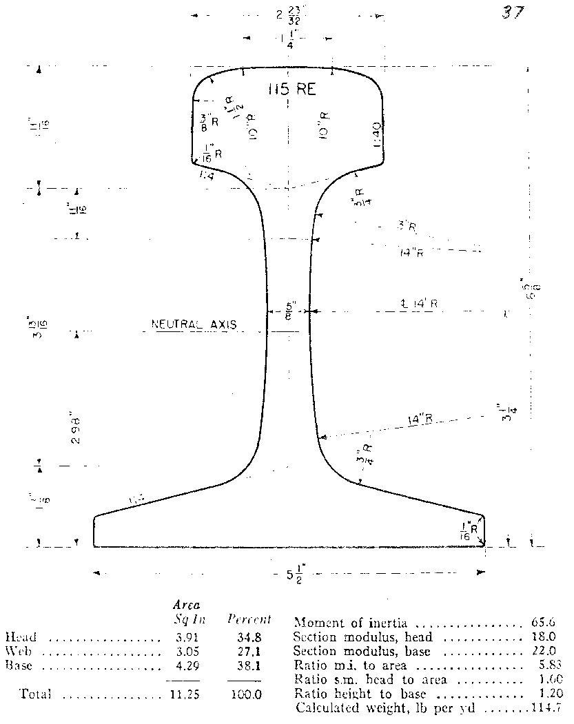 Rail Diagrams