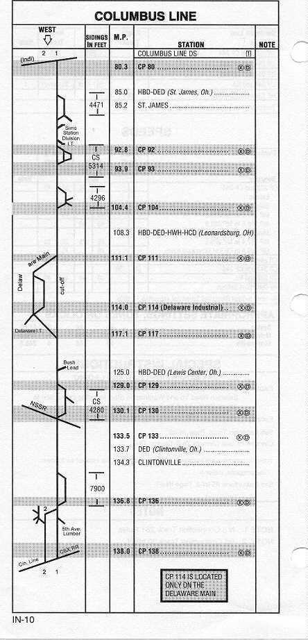 CSXT Columbus Line - 60143 Bytes