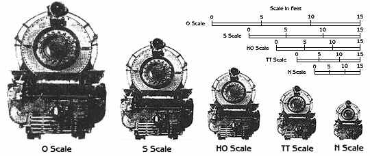 scale chart